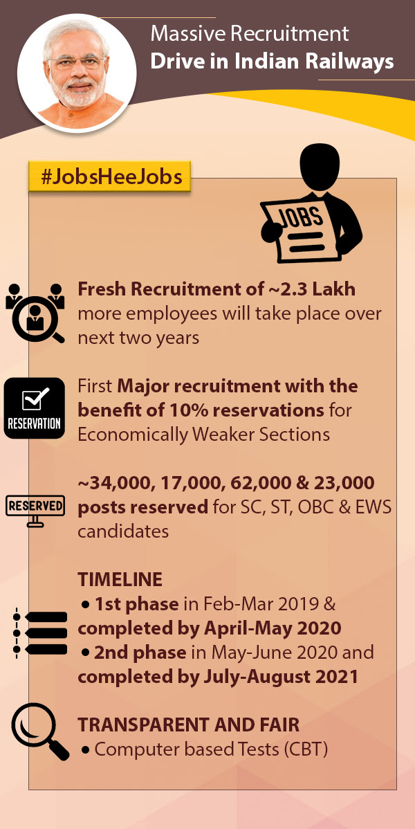 Massive Recruitment Drive in Indian Railways